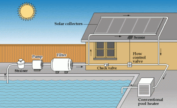 How Solar Heating for Your Pool Works